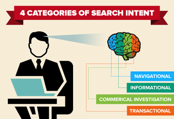 search-intent_categories-581x400